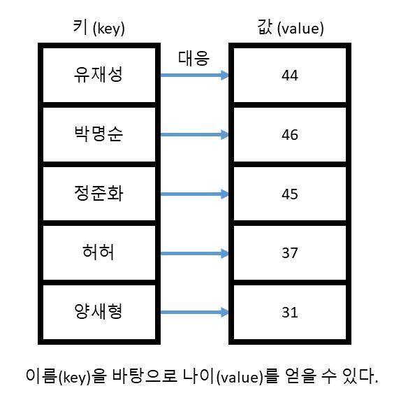 씹어먹는 C++ - <10 - 2  C++ STL - 셋(set), 맵(map