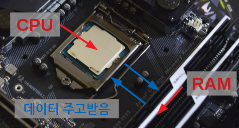 caption=CPU 와 RAM