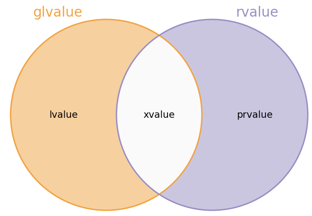 caption=Value Category